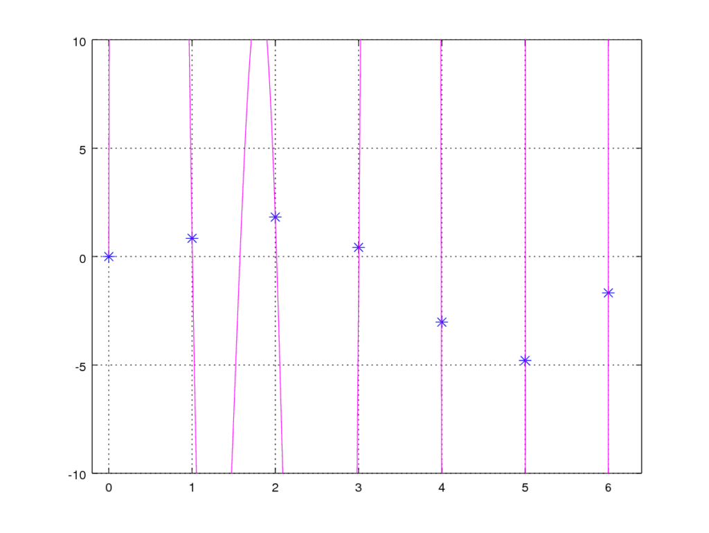 No regularization - λ = 0