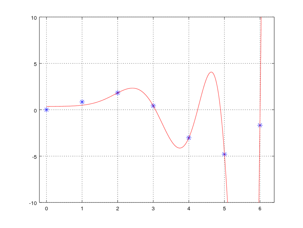 With regularization - λ=13