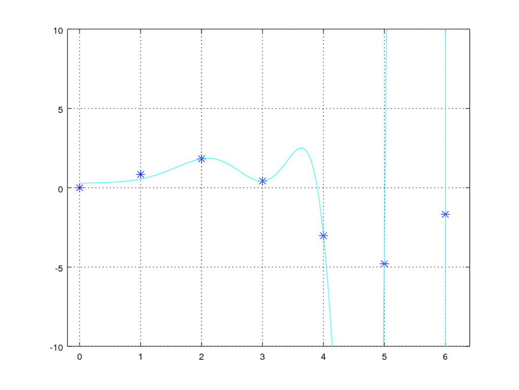Wtih regularization - λ=5