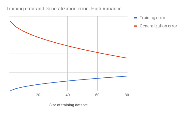 How to debug and diagnose Machine Learning problems