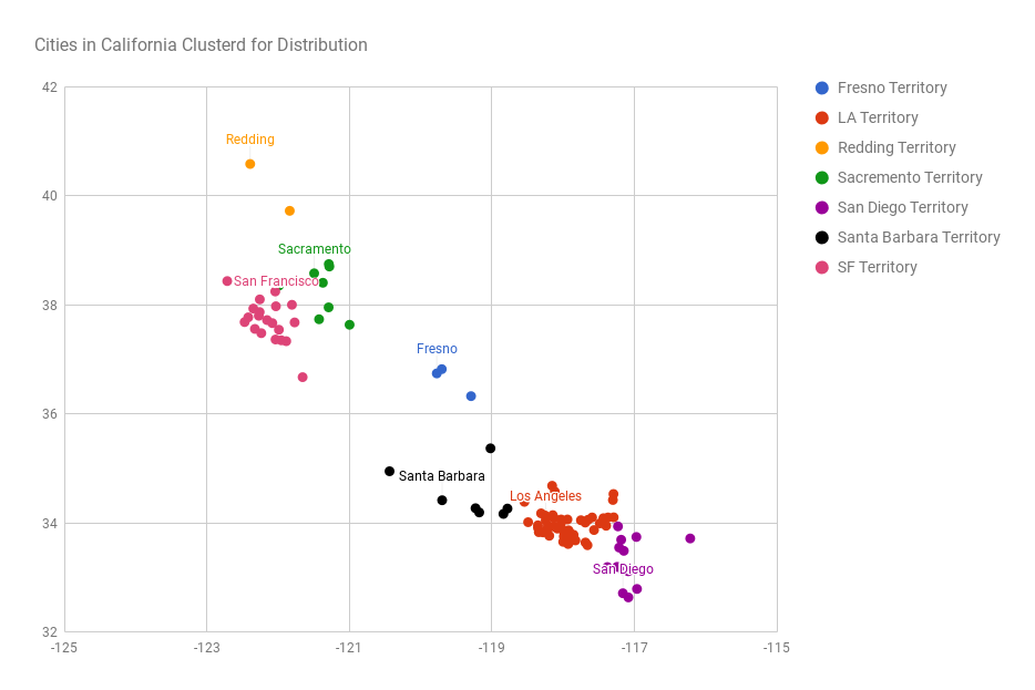 Unsupervised learning using k-means clustering in Ruby